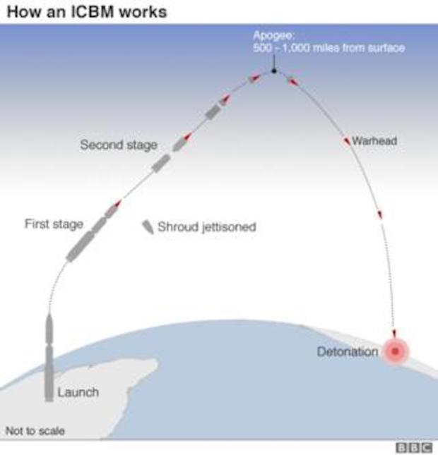_95294552_icbm_trajectories_624_v2.png.jpeg
